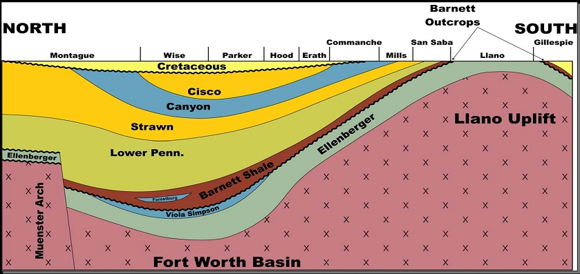 Teamfrack licensed for non commercial use only geology of the figure 2 above is a west to east and a north to south stratigraphic cross section of the fort worth basin showing the barnett shale publicscrutiny Image collections